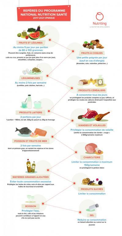 Conseils dietetiques